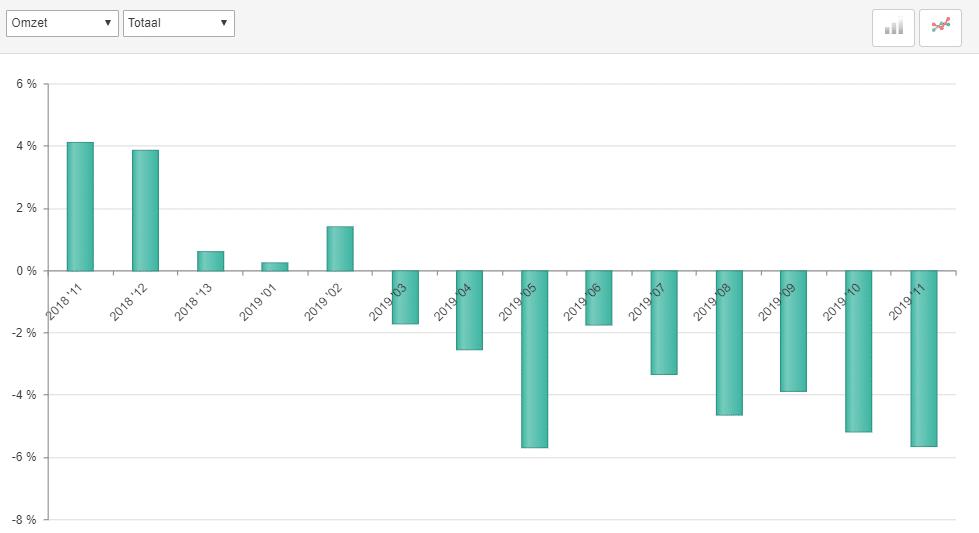 ABU marktontwikkelingen uitzendomzet periode 11, 2019