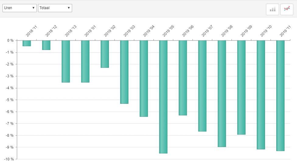 ABU marktontwikkelingen uitzenduren, periode 11, 2019