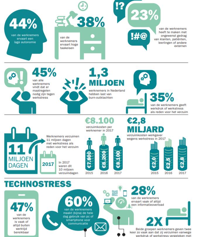 Factsheet verzuim door werkstress, bron TNO