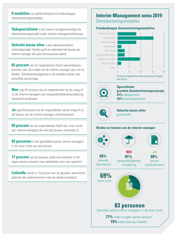 Interim-managementbureaus anno 2019