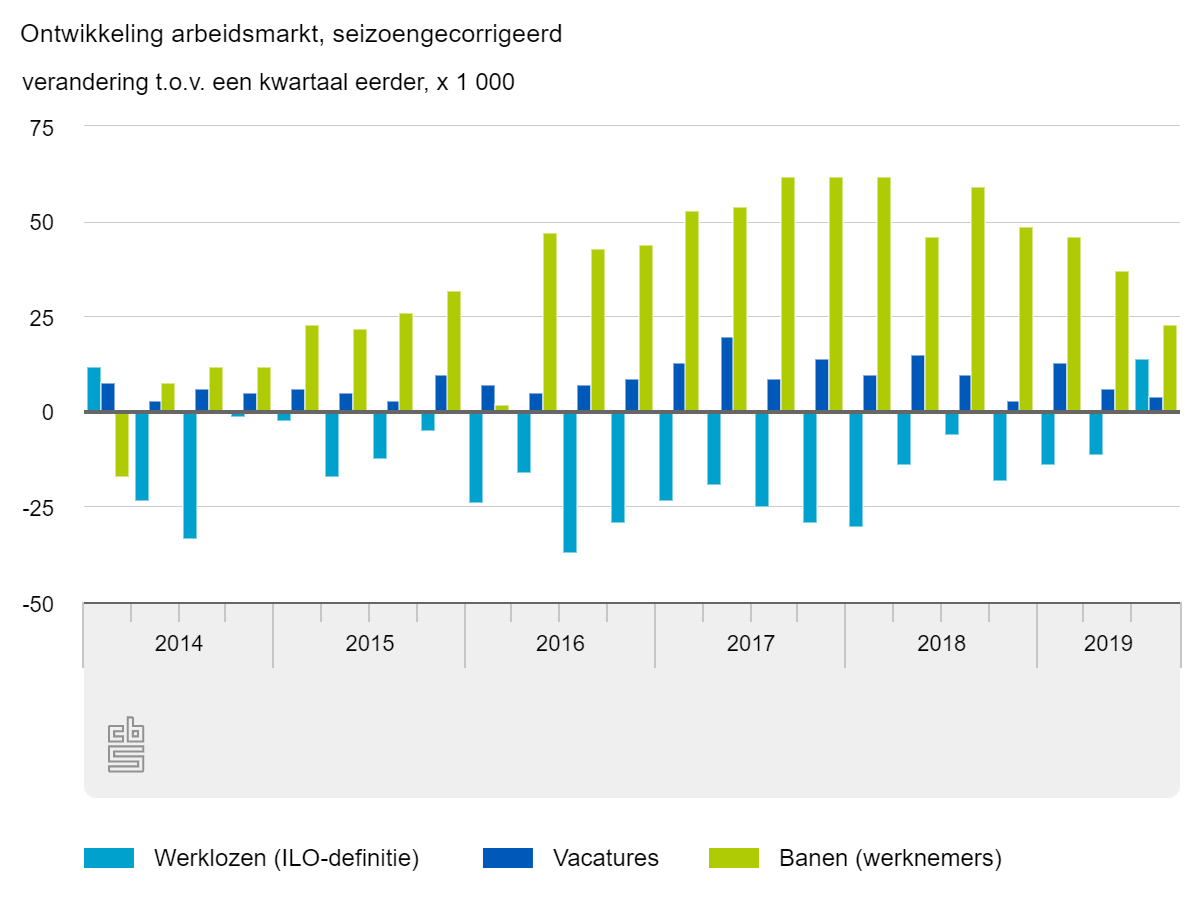 Ontwikkeling arbeidsmarkt, Q3 2019, bron CBS