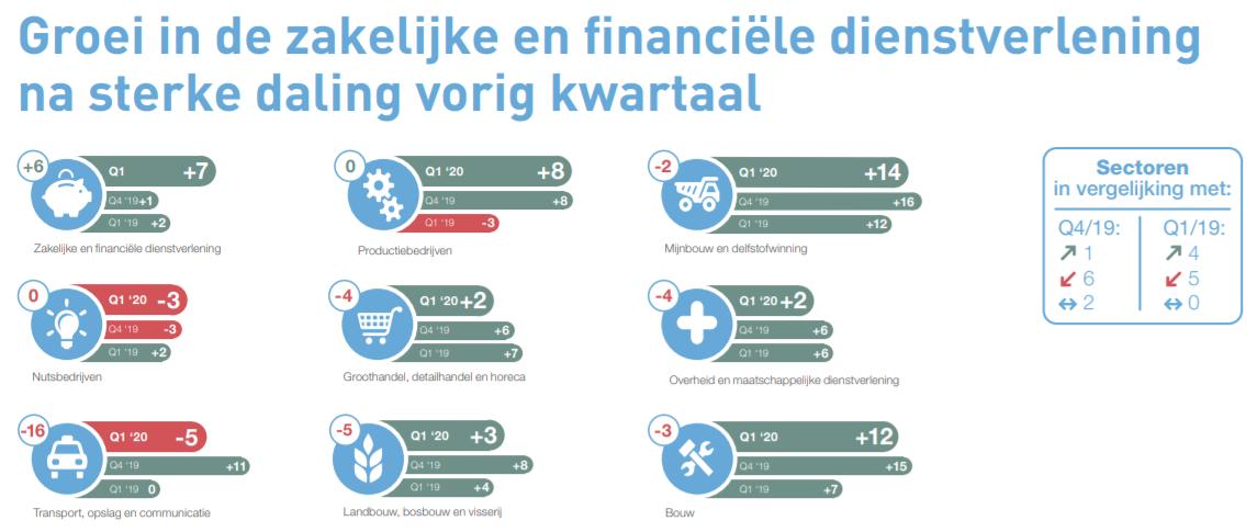 Groei werkgelegenheid in zakelijke en financiële dienstverlening, MEOS Q1 2020