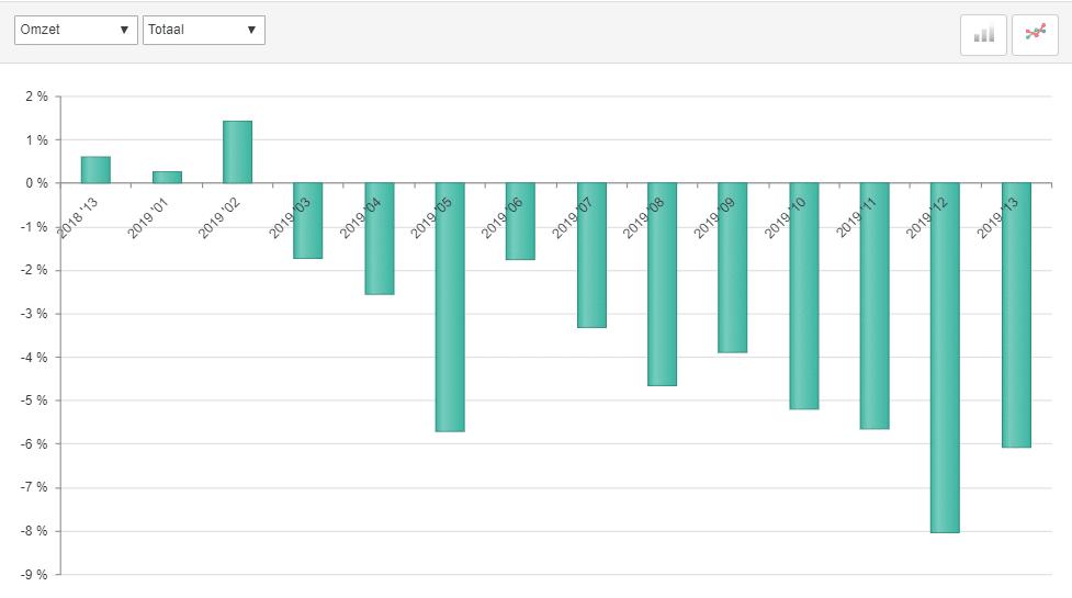 ABU marktontwikkelingen uitzendomzet periode 13, 2019