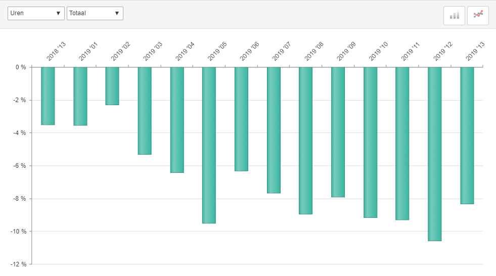 ABU marktontwikkelingen uitzenduren, periode 13, 2019