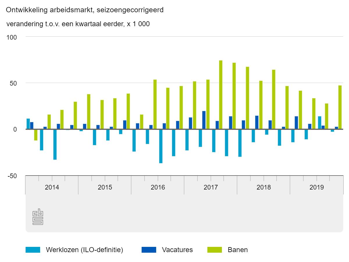 Ontwikkeling arbeidsmarkt 2014-2019