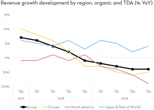 The Adecco Group Q4 2019, revenue growth development by region