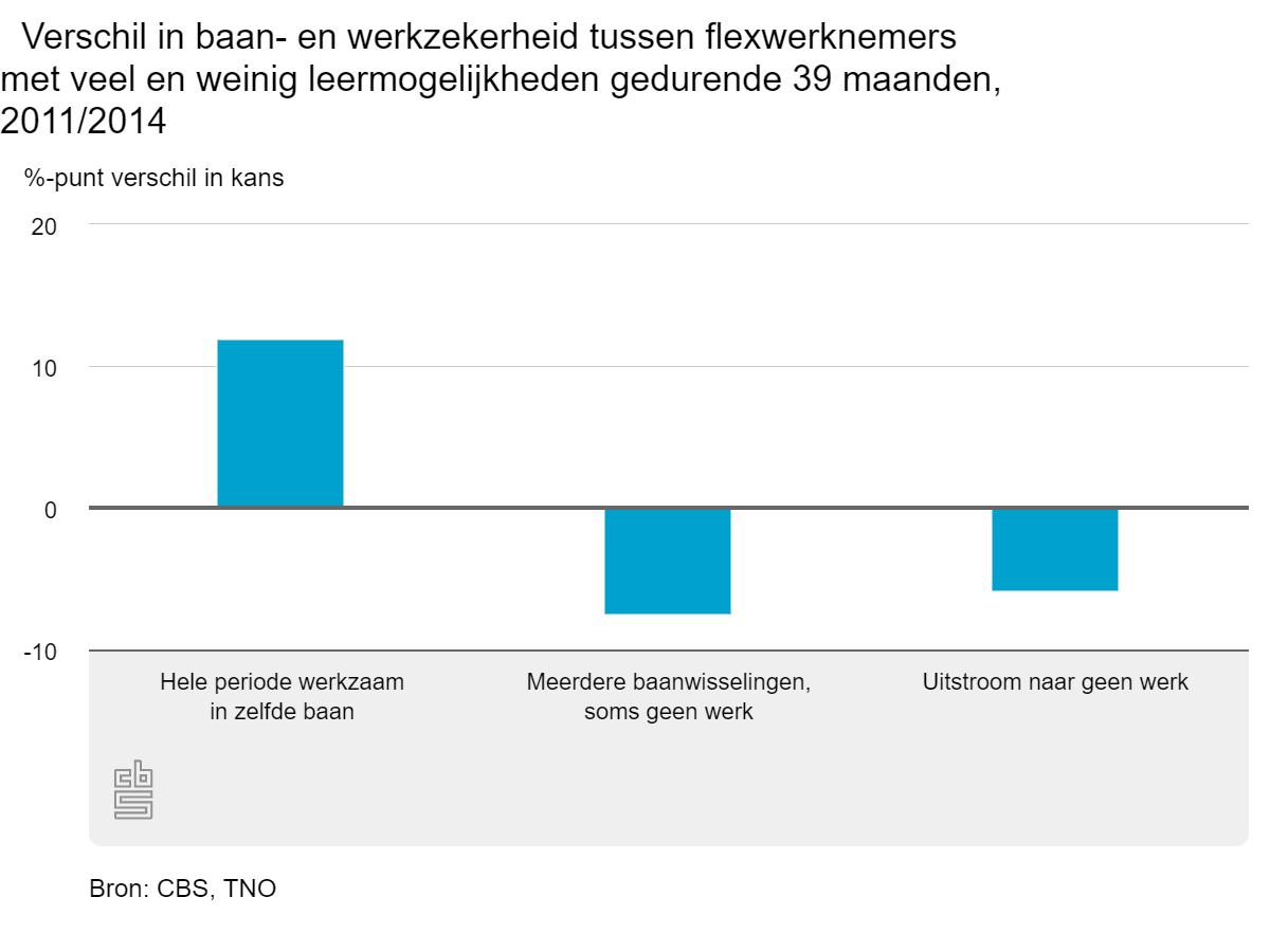 verschil in baan en werkzekerheid tussen flexwerknemers