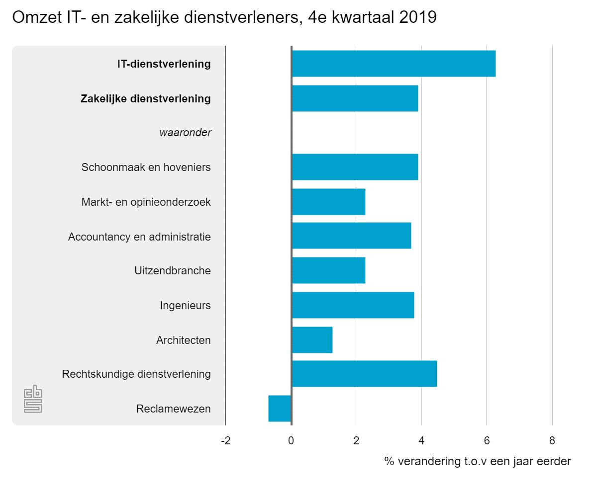 Omzet IT- en zakelijke dienstverleners, 4e kwartaal 2019