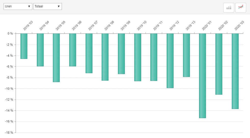 ABU marktontwikkelingen uitzenduren periode 3 2020