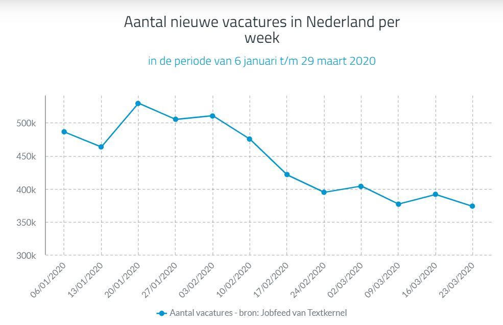 Aantal nieuwe vacatures in Nederland per week, bron Textkernel