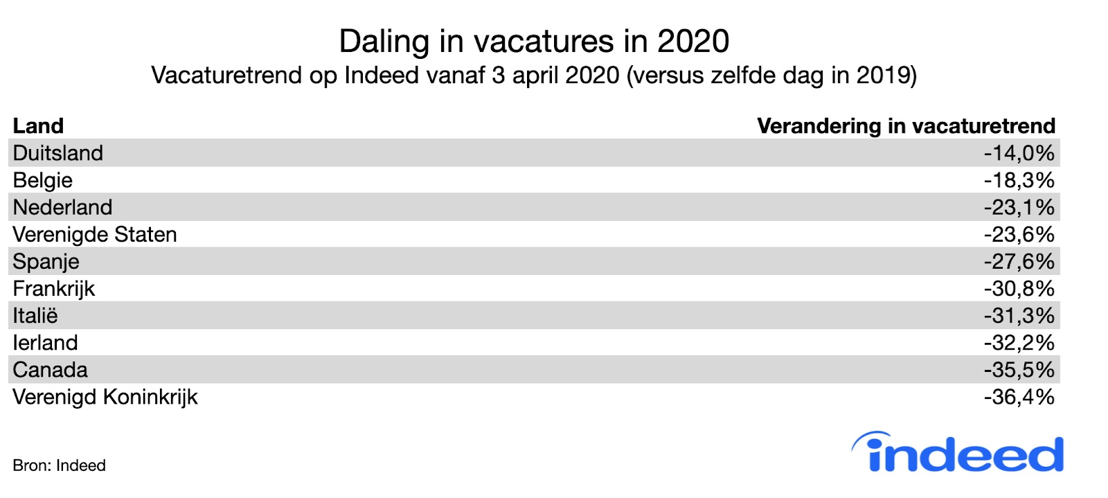 Daling-in-vacatures-in-2020-vanaf-3-april-2020