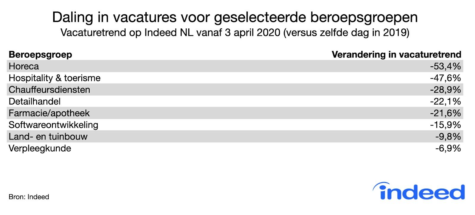 Daling in vacatures voor beroepsgroepen sinds 3 april 2020