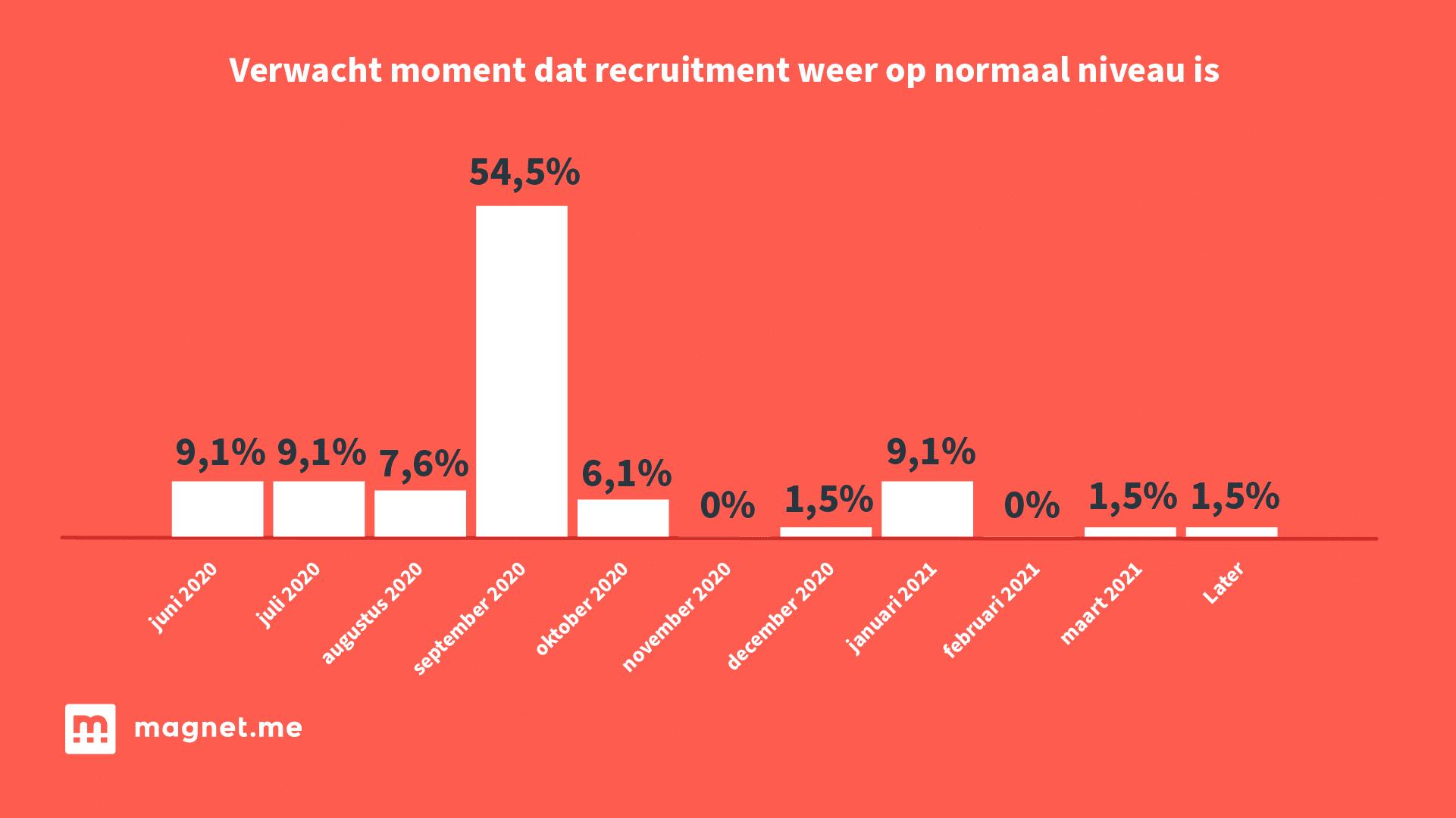 Verwacht moment dat recruitment weer op normaal niveau is