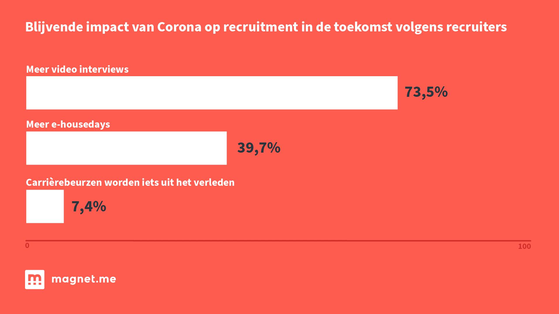 blijvende impact van Corona op recruitment