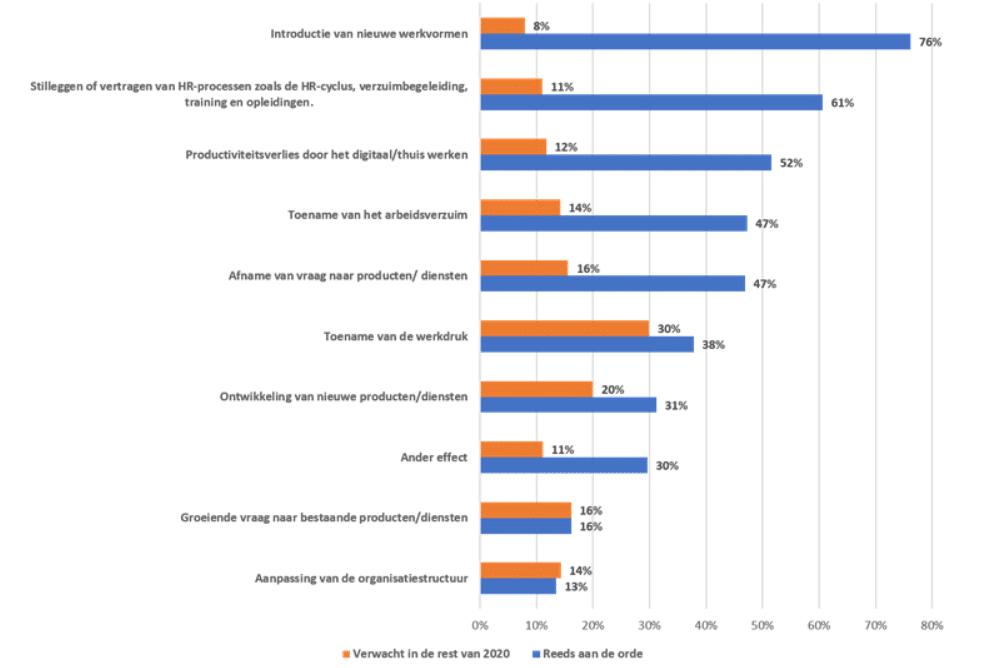 Effecten van coronacrisis op HR en werkvormen in organisaties. bron Berenschot