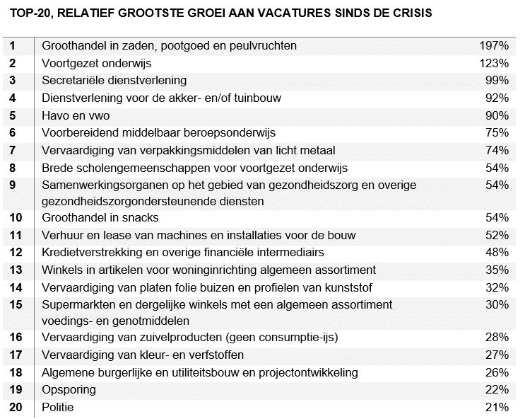 top 20 relatief grootste groei aan vacatures sinds crisis