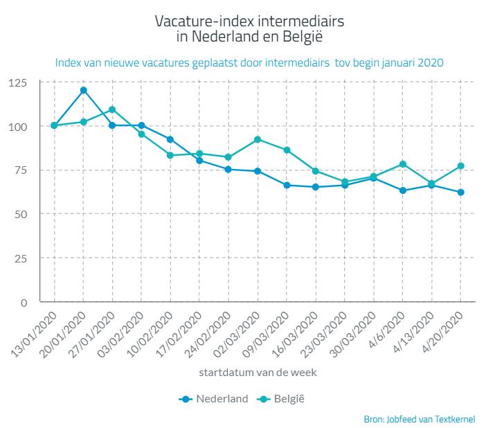Vacature-index intermediairs in NL en Be, bron Jobfeed
