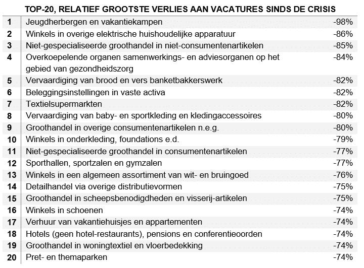 top 20 sectoren met relatief grootste verlies aan vacatures sinds crisis
