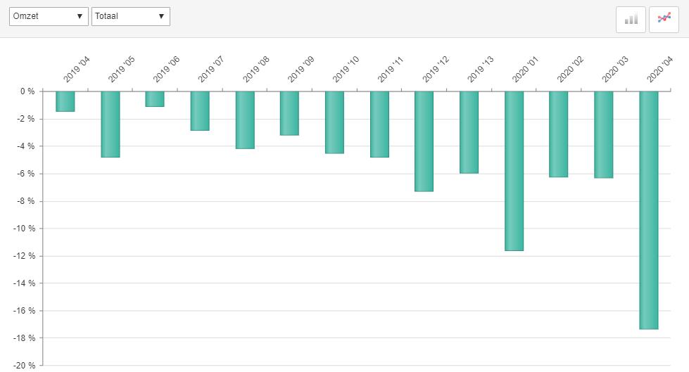ABU-marktontwikkelingen-uitzendomzet-periode-4-2020
