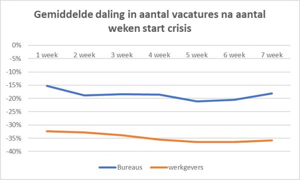 Gemiddelde daling aantal vacatures in weken sinds start crisis, bron IG en Jobdigger