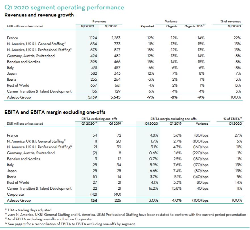 The Adecco Group Q1 2020 resultaten per segment