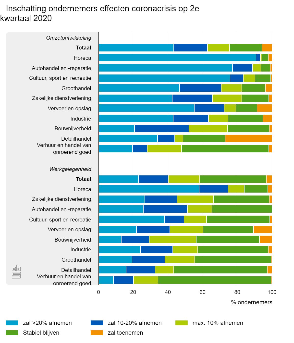 inschatting ondernemers van effecten coronacrisis op 2e kwartaal 2020