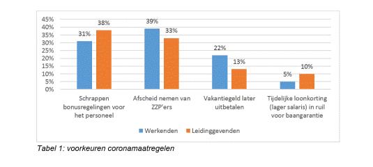 voorkeuren coronamaatregelen bij werkenden en leidinggevenden, bron HR benchmark Visma | Raet