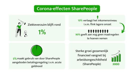 Corona-effecten SharePeople