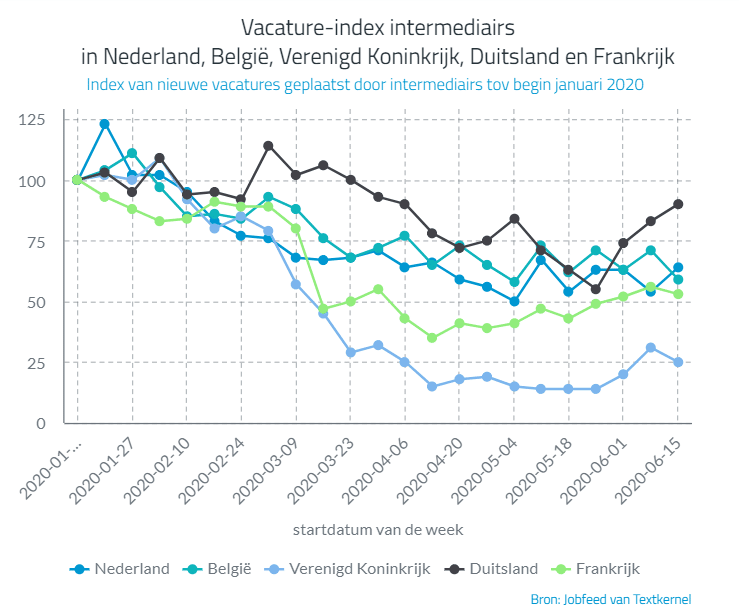 Vacature-index intermediairs, bron Jobfeed/Textkernel