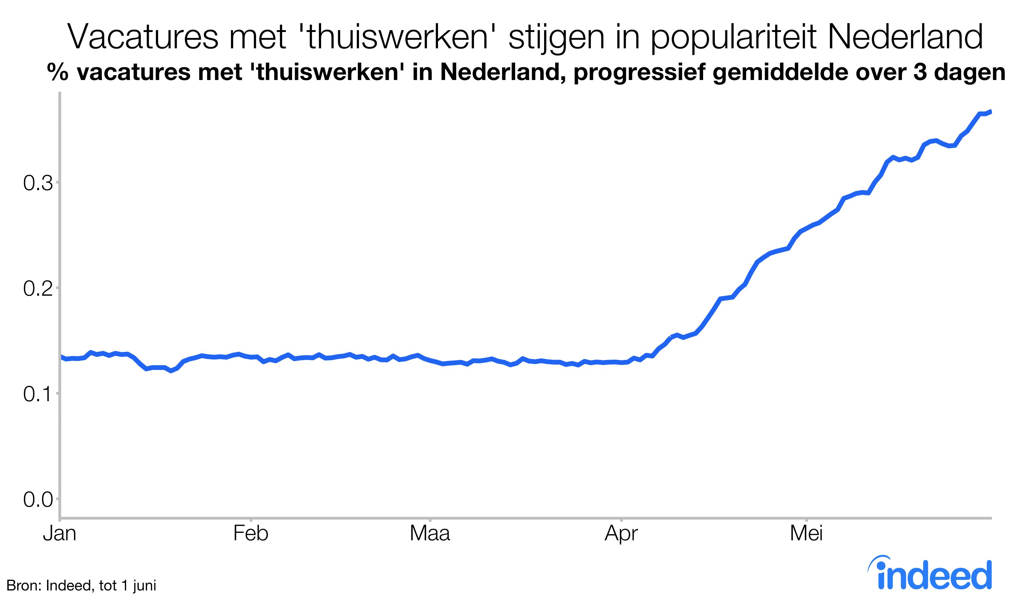 Vacatures met thuiswerken stijgen in populariteit in Nederland