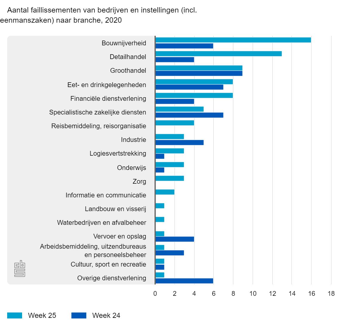 Aantal faillissementen van bedrijven en instellingen naar branche, 2020