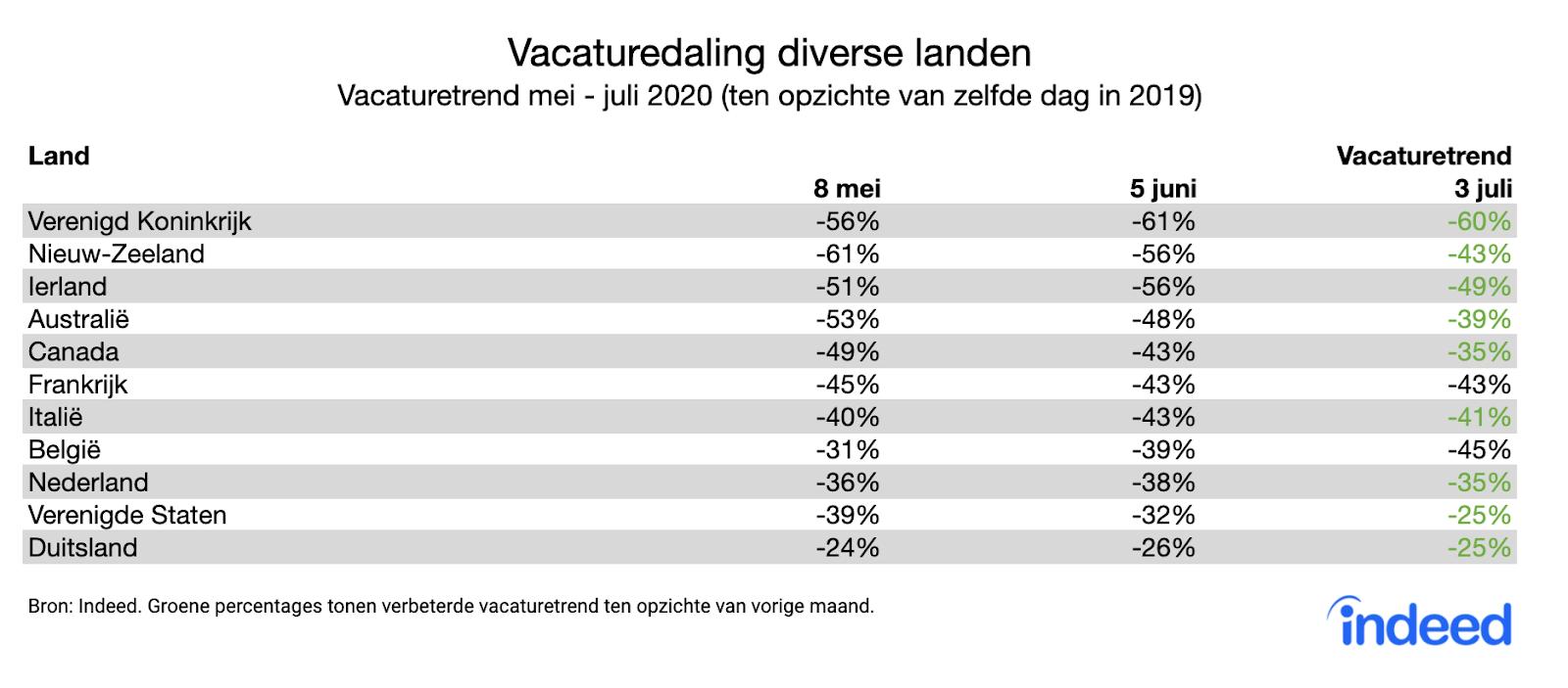 Indeed-vacaturedaling-diverse-landen-mei-juni-en-begin-juli-2020
