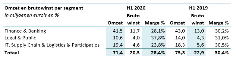 DPA omzet en brutowinst per segment H1 2020