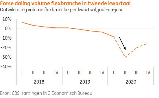 Forse daling volume flexbranche in tweede kwartaal