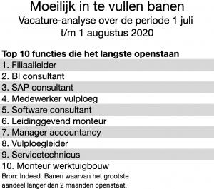 Indeed 2020 08: Moeilijk in te vullen banen