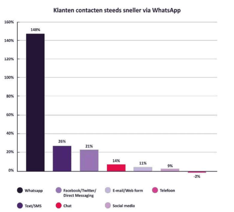 Klanten contacten steeds sneller via Whatsapp