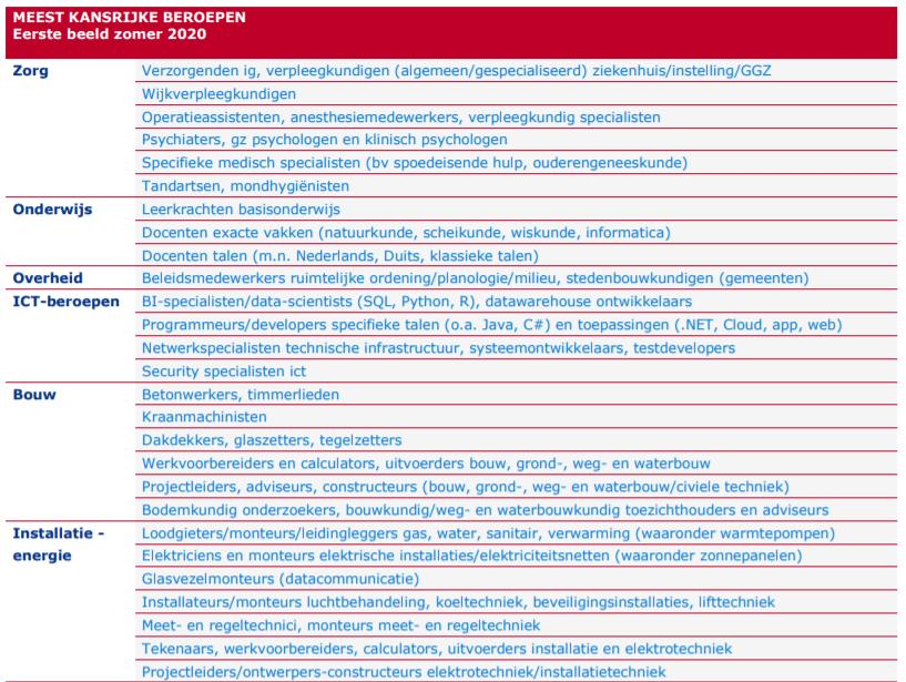 Meest kansrijke beroepen, bekijk de hele lijst