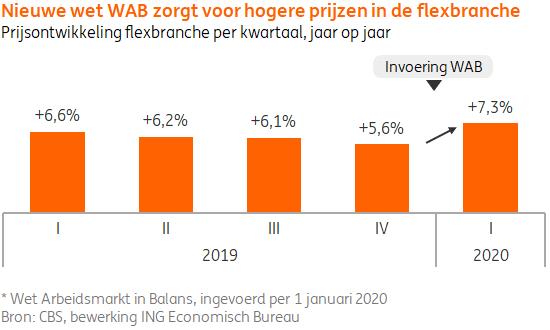 Nieuwe wet WAB zorgt voor hogere prijzen in de flexbranche