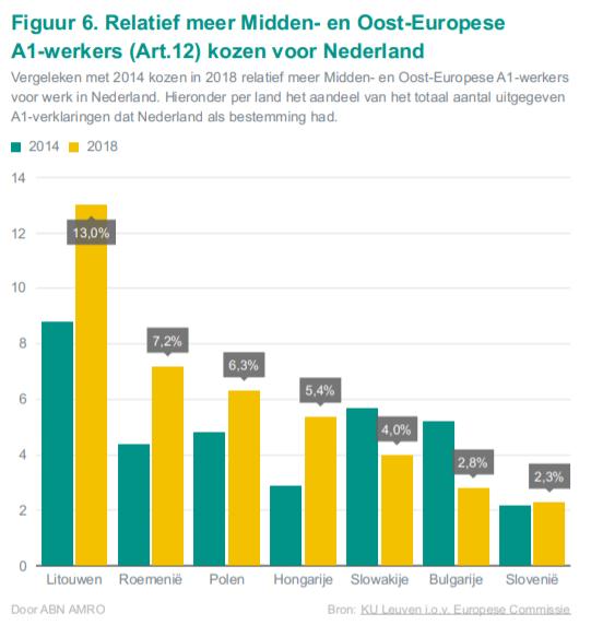 Relatief meer Midden- en Oost-Europese A1-werkers (Art.12) kozen voor Nederland