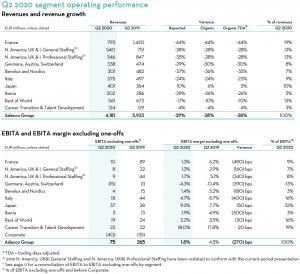 The Adecco Group Q2 2020 resultaten per segment