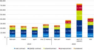UWV: nieuwe WW-uitkeringen naar contractvorm voorafgaand aan de WW (voorlopige cijfers)