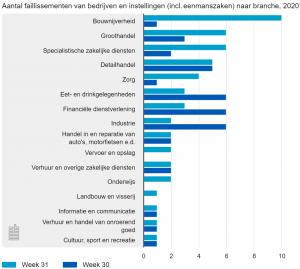 Aantal faillissementen van bedrijven en instellingen (incl. eenmanszaken), naar branche, 2020, week 31 en 30
