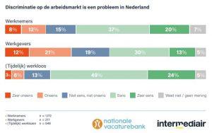 Discriminatie op de arbeidsmarkt is een probleem in Nederland