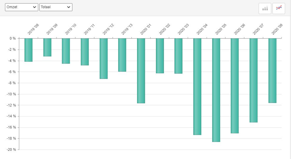 ABU marktontwikkelingen in omzet uitzenden, periode 8, 2020