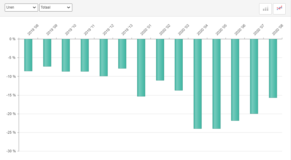 ABU marktontwikkelingen in uren uitzenden, periode 8, 2020