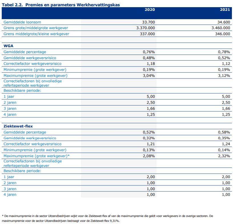 Premies en parameters Werkhervattingskas, bron UWV