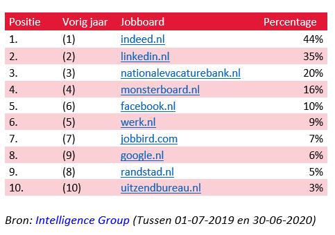 Top 10 jobboards, bron IG