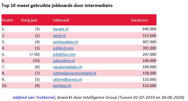 Top 10 jobboards gebruikt door intermediairs, bron IG