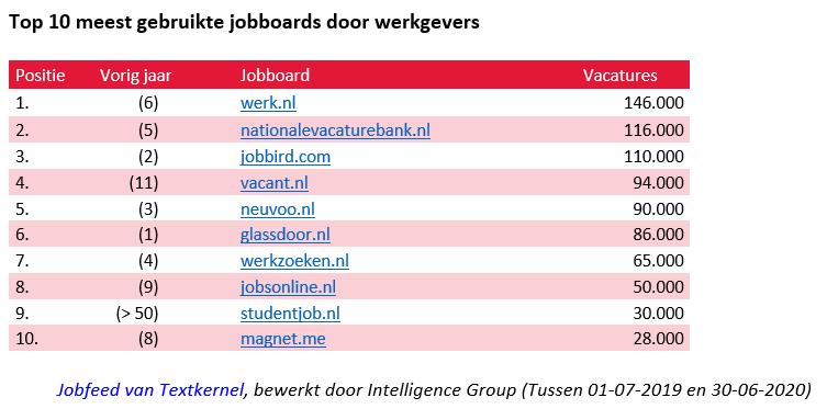 Top 10 jobboards gebruikt door werkgevers, bron IG