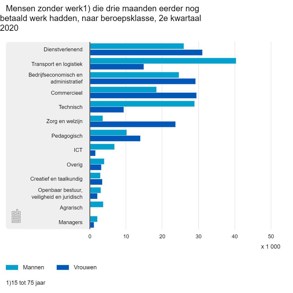 Mensen zonder werk, die drie maanden eerder nog betaald werk hadden , 2e kwartaal 2020